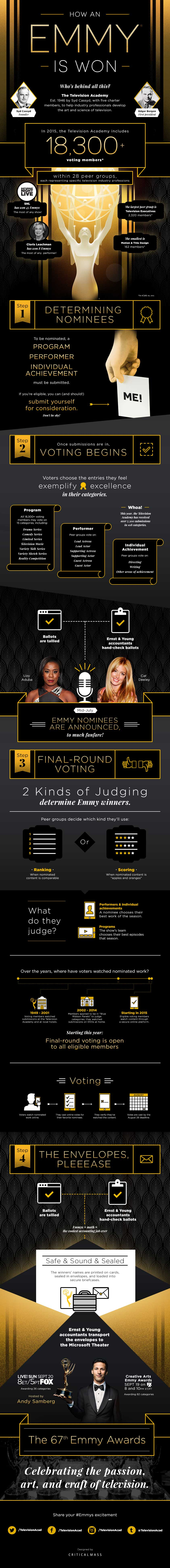 How an Emmy is Won? [Infographic]